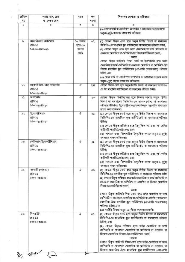 Ministry of Food job Circular 2018
